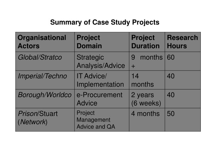 Summary of Case Study Projects