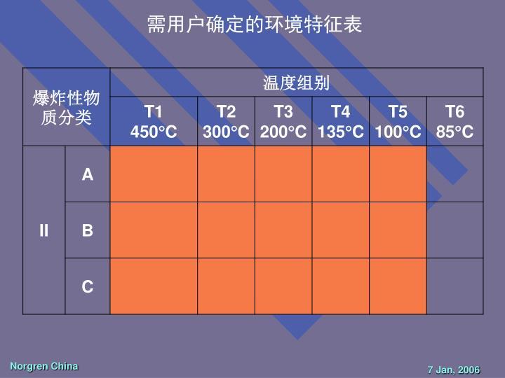 需用户确定的环境特征表