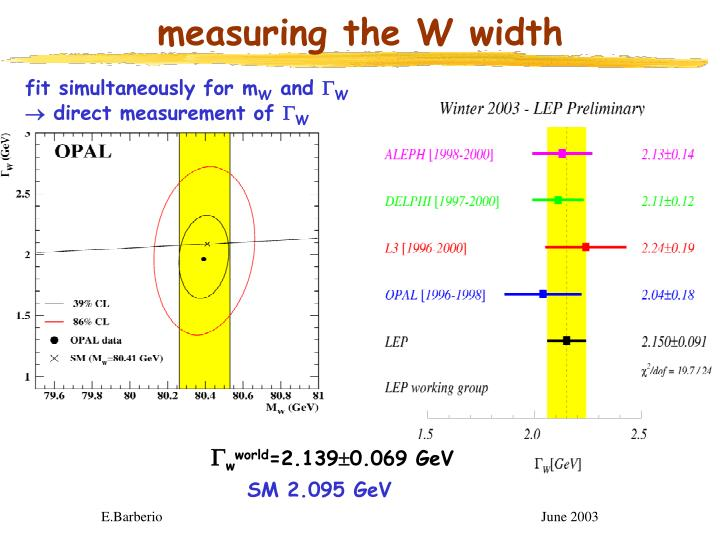 measuring the W width
