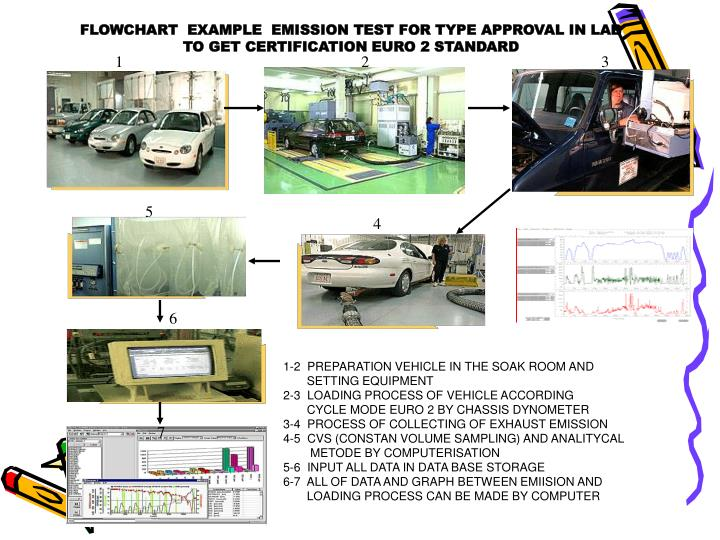FLOWCHART  EXAMPLE  EMISSION TEST FOR TYPE APPROVAL IN LAB TO GET CERTIFICATION EURO 2 STANDARD