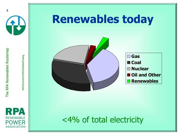 Renewables today