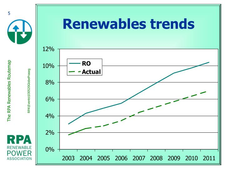 Renewables trends
