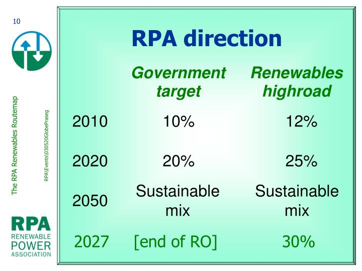 RPA direction