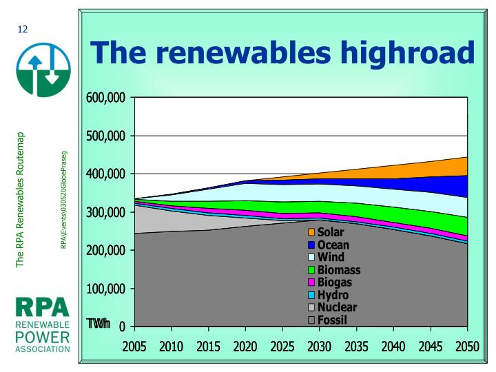 The renewables highroad