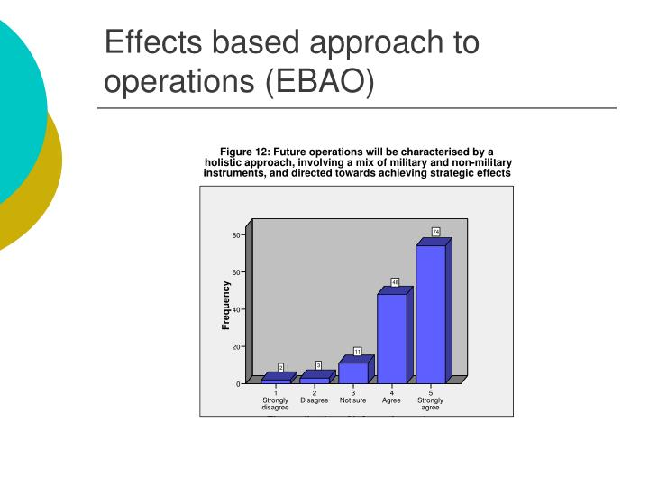 Effects based approach to operations (EBAO)