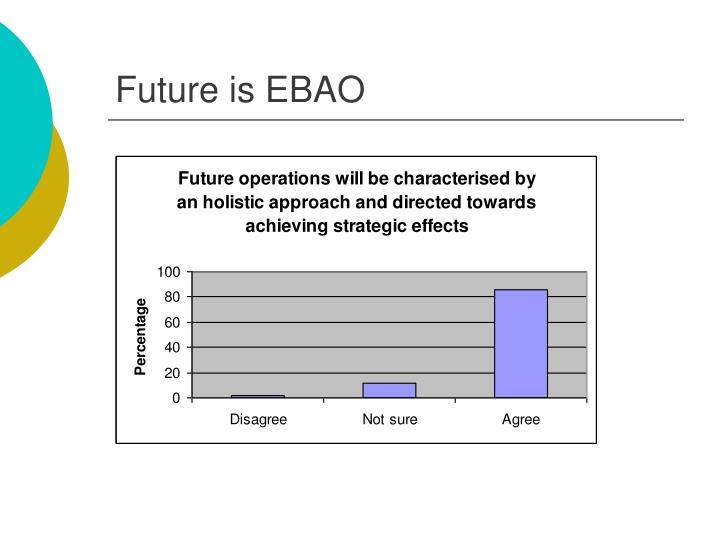 Future is EBAO