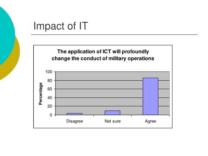 Impact of IT