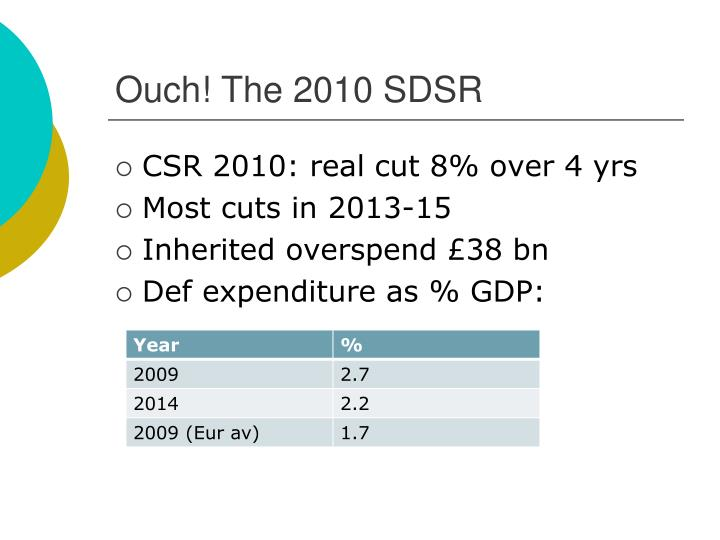Ouch! The 2010 SDSR
