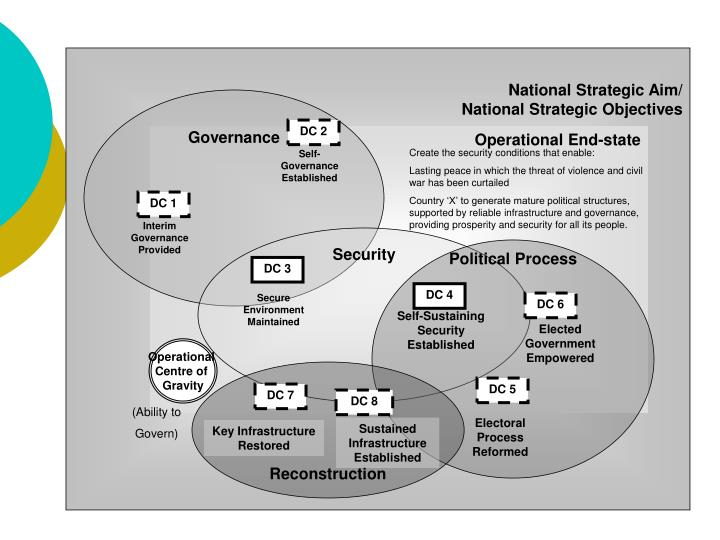 National Strategic Aim/