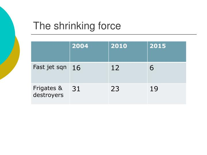 The shrinking force