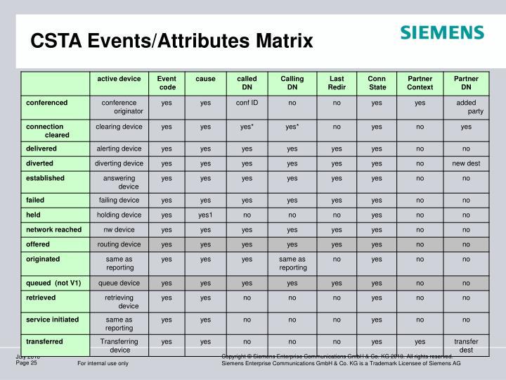 CSTA Events/Attributes Matrix