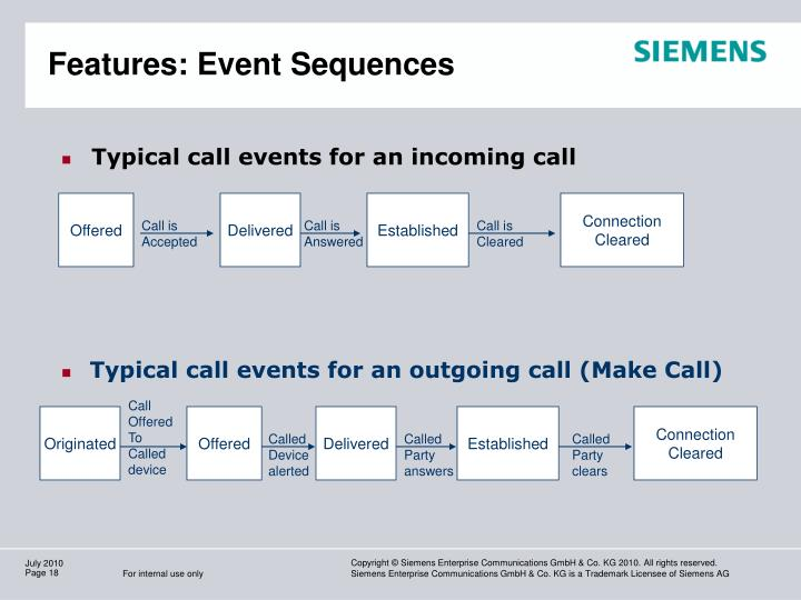 Features: Event Sequences
