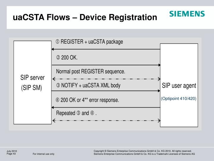 uaCSTA Flows – Device Registration