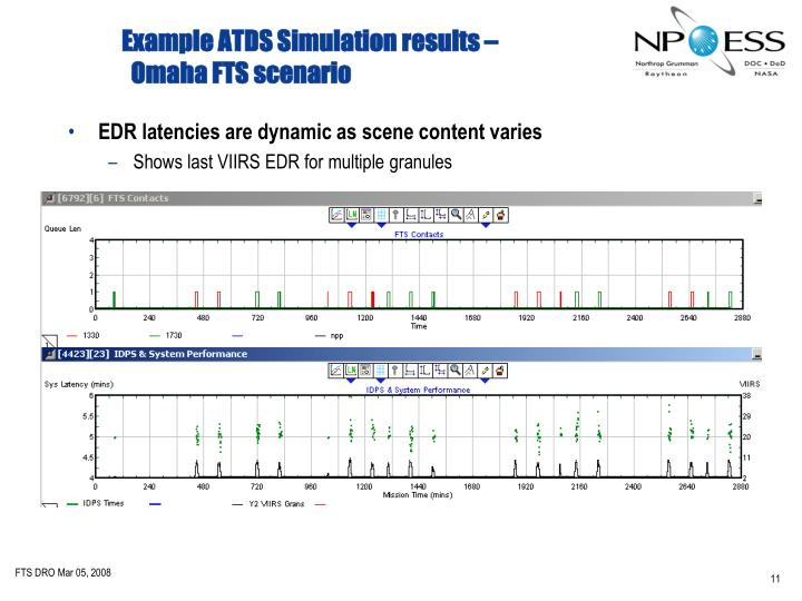 Example ATDS Simulation results –