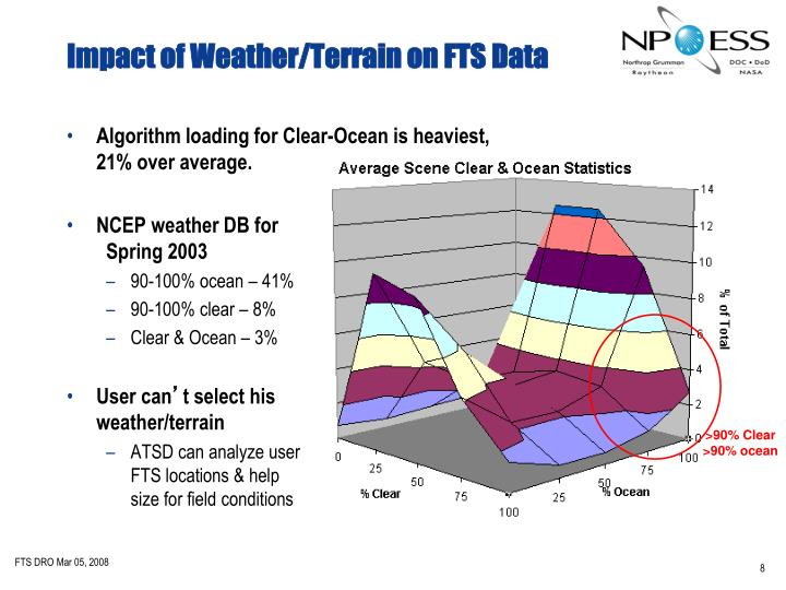 Impact of Weather/Terrain on FTS Data