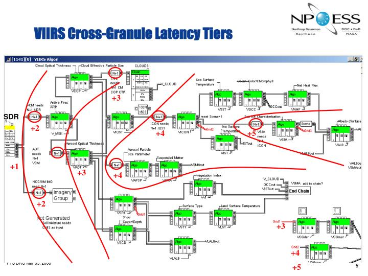 VIIRS Cross-Granule Latency Tiers