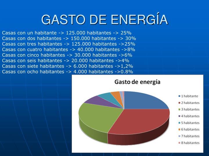 GASTO DE ENERGÍA