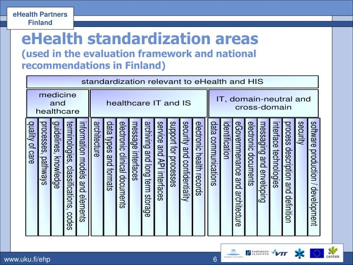 eHealth standardization areas