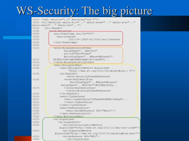 WS-Security: The big picture