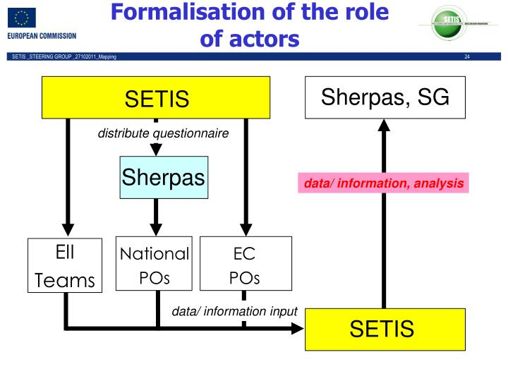 Formalisation of the role