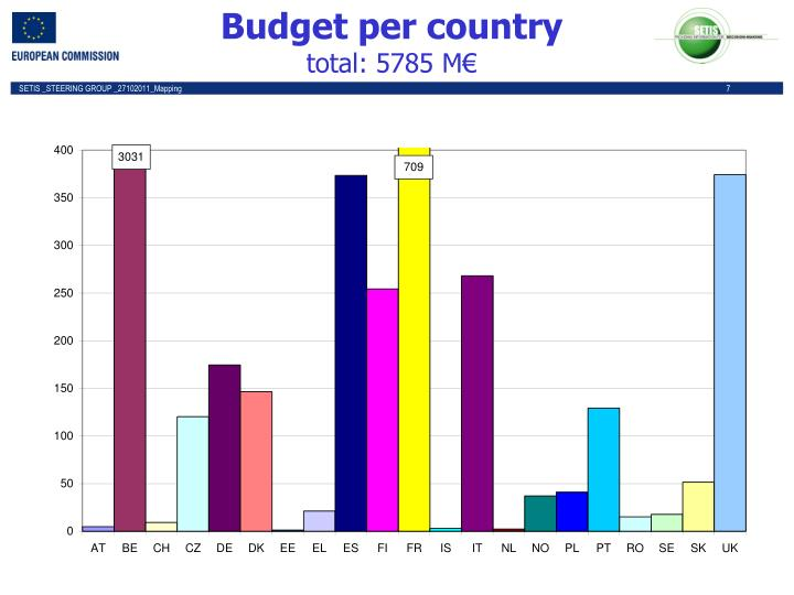 Budget per country