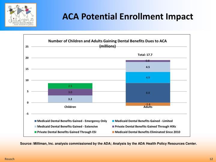 ACA Potential Enrollment Impact