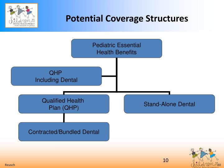 Potential Coverage Structures