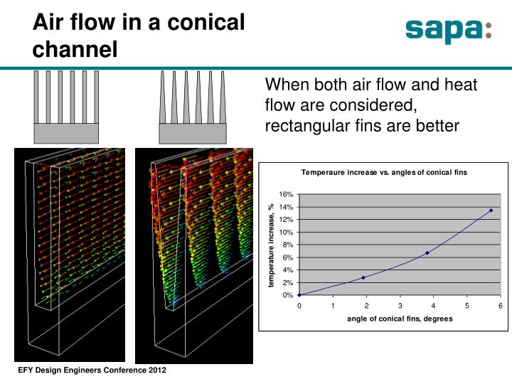 Air flow in a conical channel