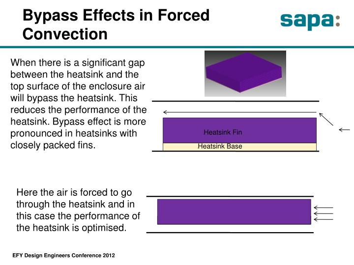 Bypass Effects in Forced Convection