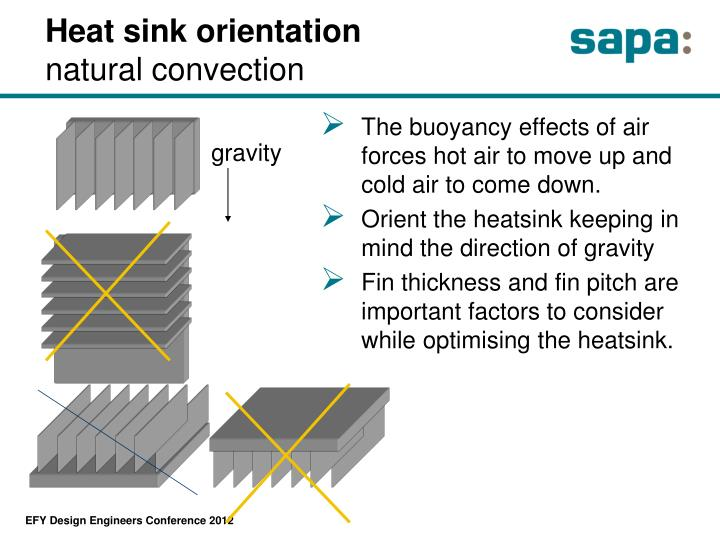 Heat sink orientation