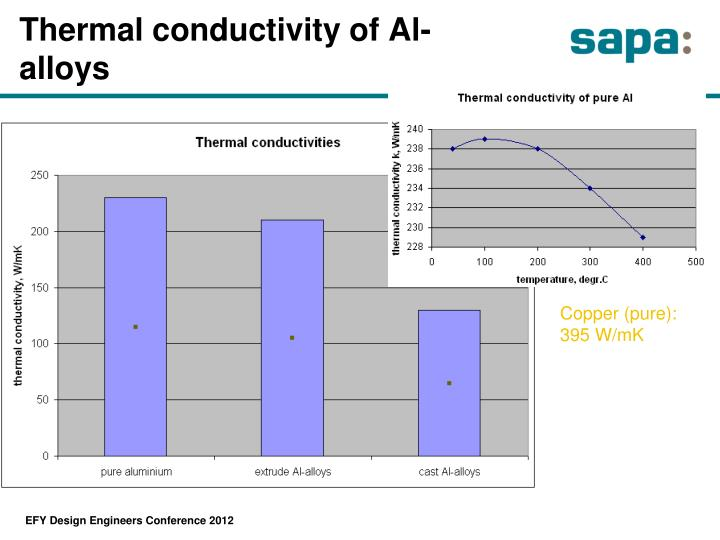Thermal conductivity of Al-alloys