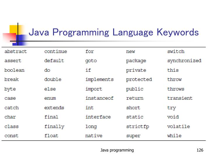 Java Programming Language Keywords