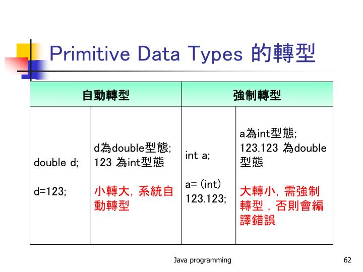 Primitive Data Types