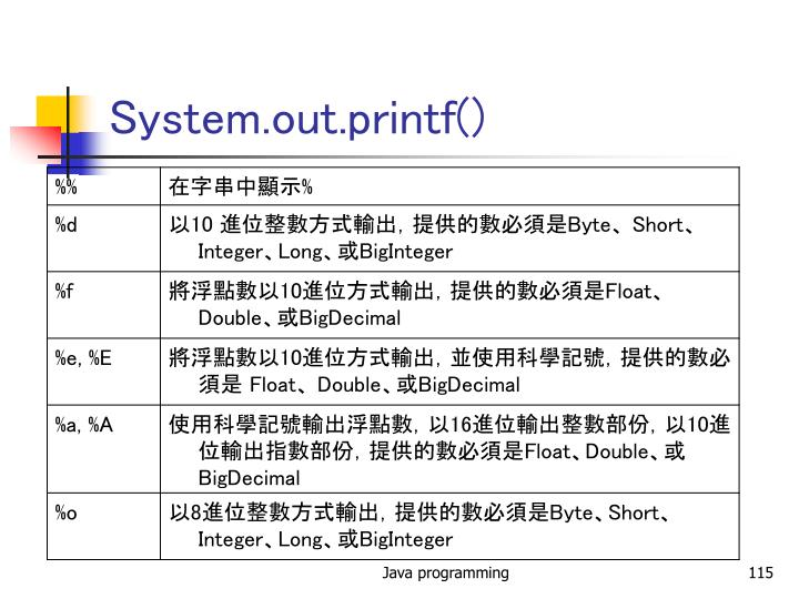 System.out.printf()