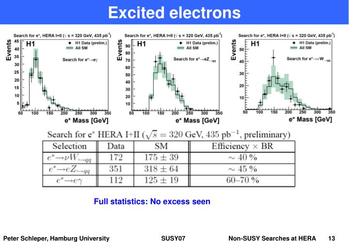 Excited electrons