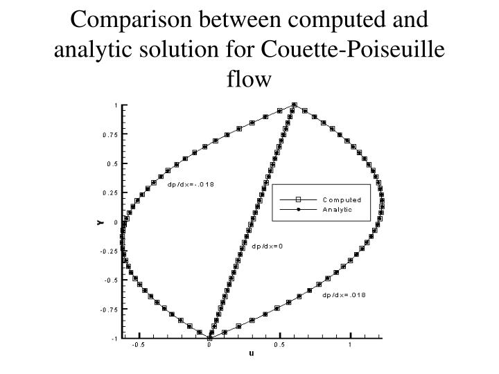Comparison between computed and analytic solution for Couette-Poiseuille flow
