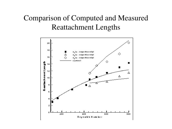 Comparison of Computed and Measured Reattachment Lengths