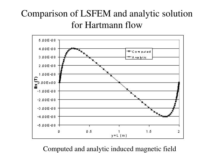 Comparison of LSFEM and analytic solution for Hartmann flow