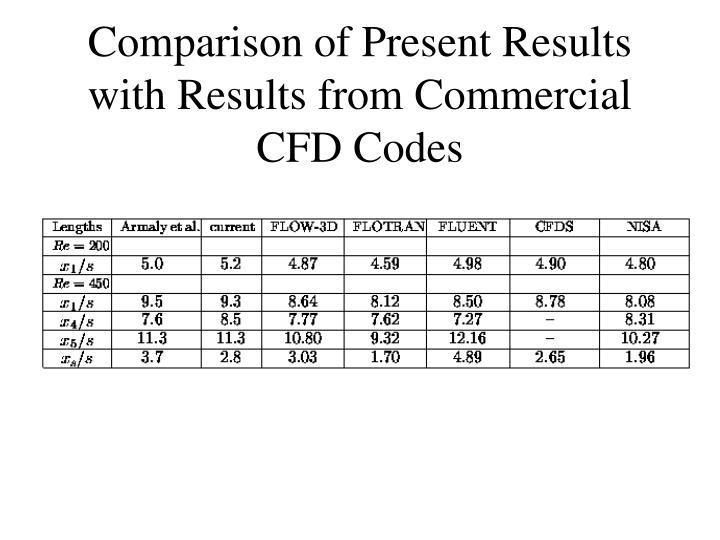 Comparison of Present Results with Results from Commercial CFD Codes