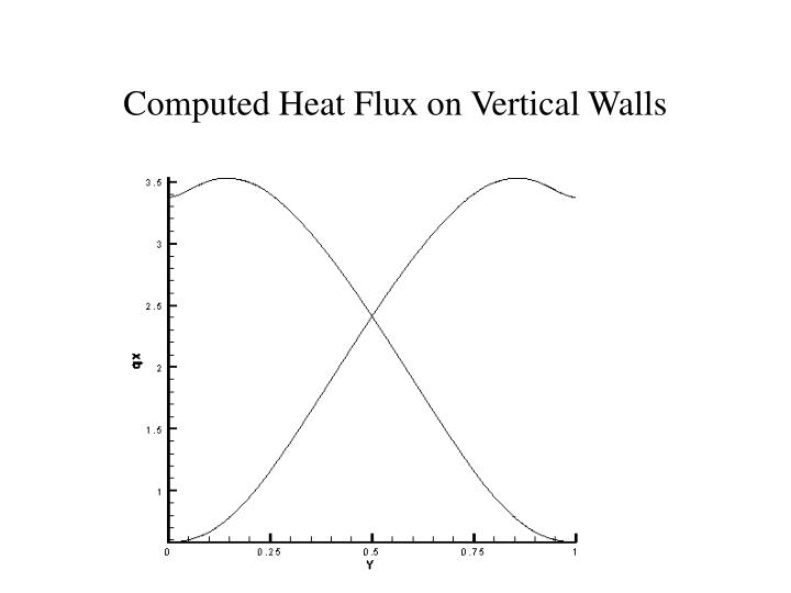 Computed Heat Flux on Vertical Walls