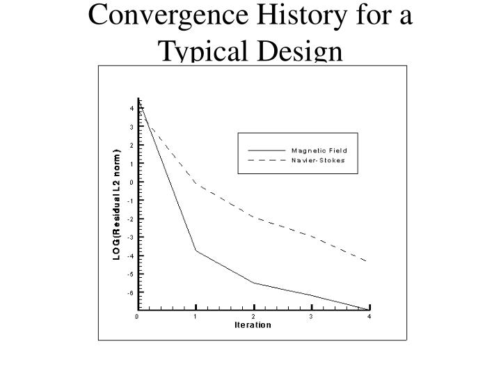 Convergence History for a Typical Design