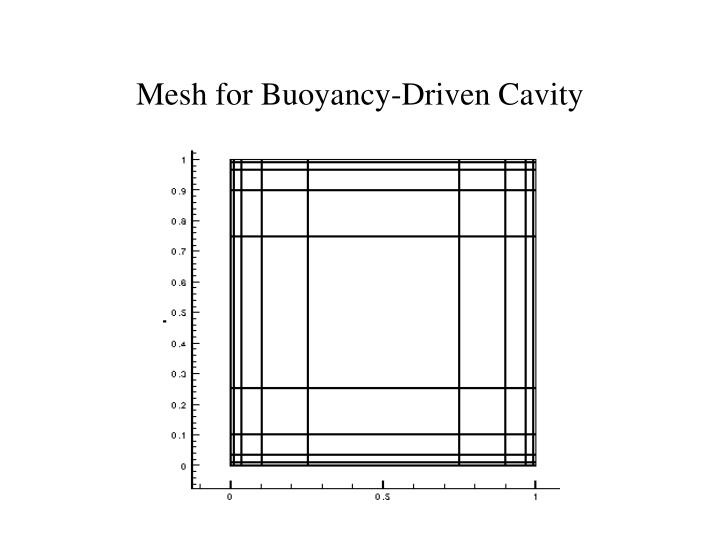 Mesh for Buoyancy-Driven Cavity