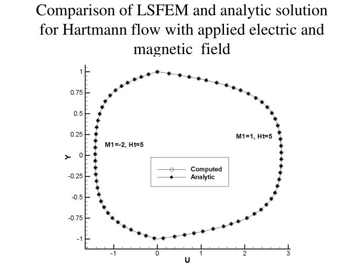 Comparison of LSFEM and analytic solution for Hartmann flow with applied electric and magnetic  field
