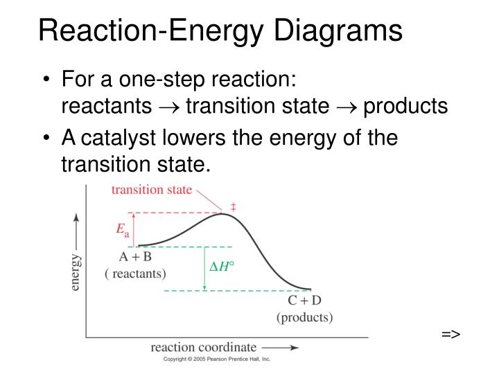 Reaction energy diagrams
