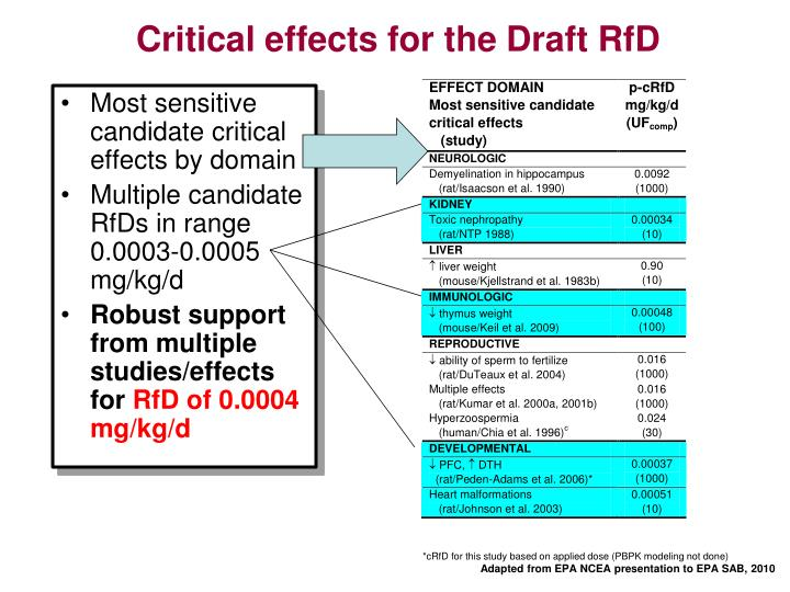 Critical effects for the Draft RfD