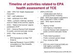 timeline of activities related to epa health assessment of tce