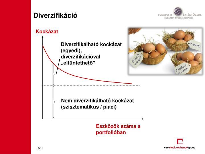 Diverzifikáció