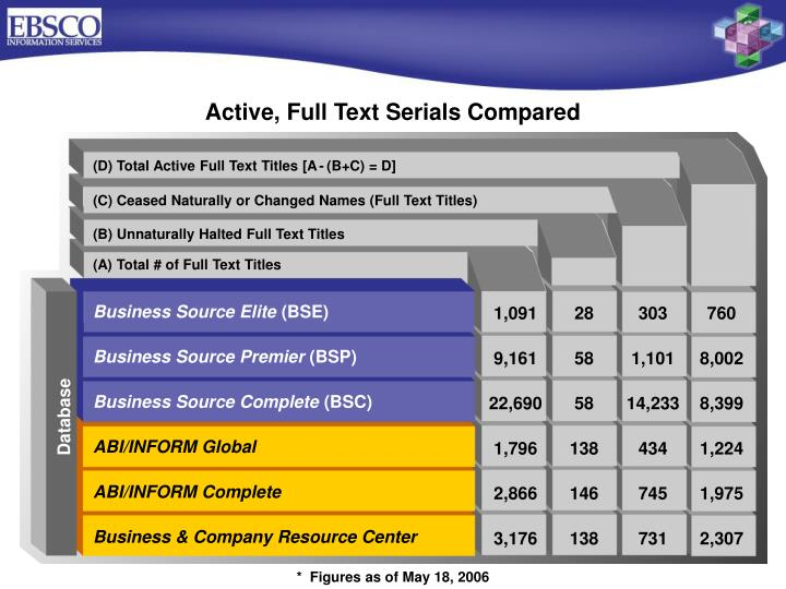Active, Full Text Serials Compared
