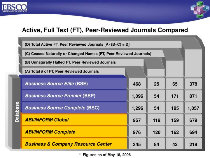 Active, Full Text (FT), Peer-Reviewed Journals Compared