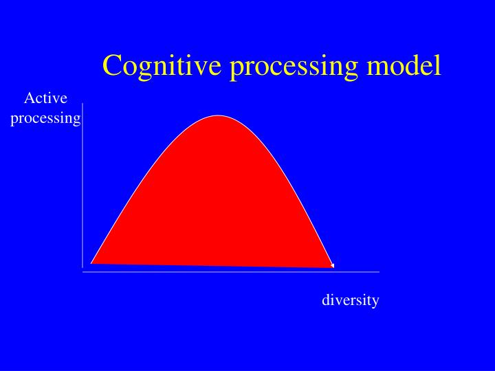 Cognitive processing model